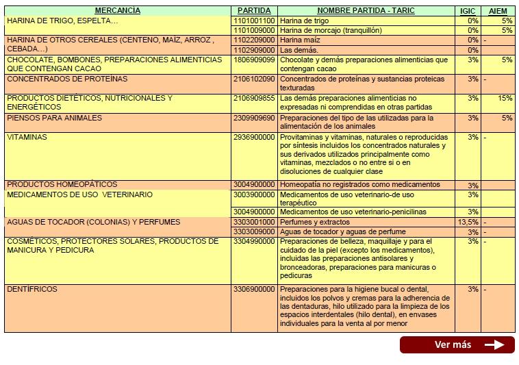 AIEM Clasificación de mercancías frecuentes y tipos impositivos